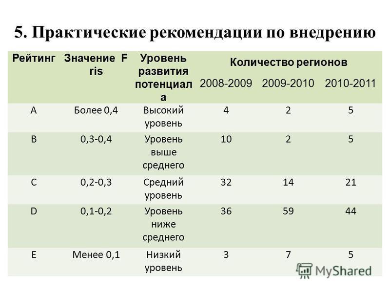 5. Практические рекомендации по внедрению Рейтинг Значение F ris Уровень развития потенциал а Количество регионов 2008-20092009-20102010-2011 АБолее 0,4Высокий уровень 425 B0,3-0,4Уровень выше среднего 1025 C0,2-0,3Средний уровень 321421 D0,1-0,2Уров