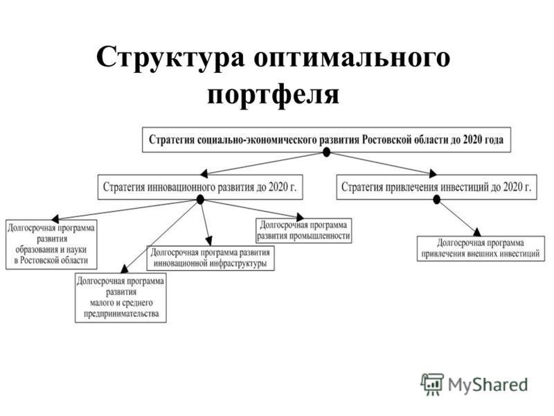 Структура оптимального портфеля