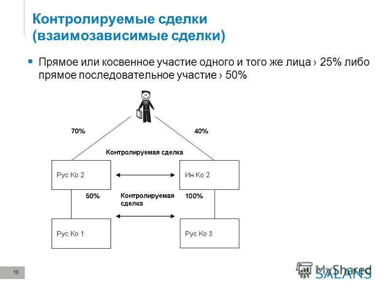 10 Контролируемые сделки (взаимозависимые сделки) Прямое или косвенное участие одного и того же лица 25% либо прямое последовательное участие 50%