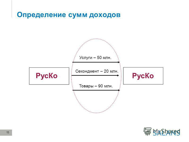 15 Определение сумм доходов Рус Ко Услуги – 50 млн. Товары – 90 млн. Секондмент – 20 млн. Рус Ко