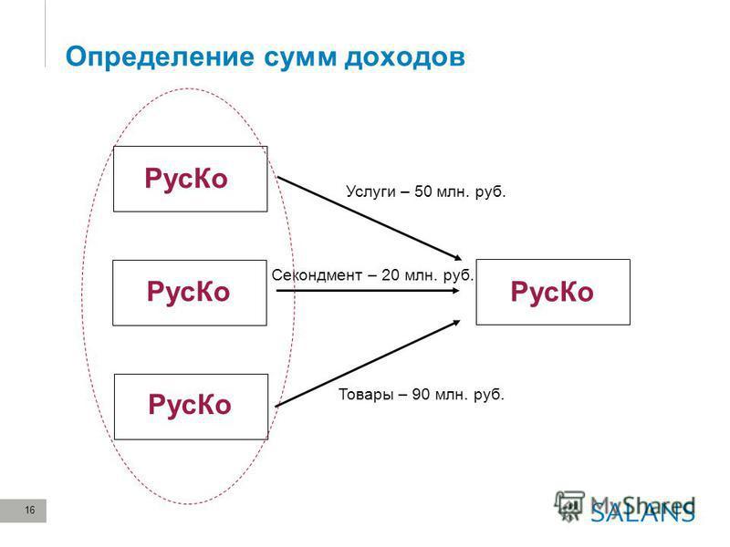 16 Определение сумм доходов Рус Ко Услуги – 50 млн. руб. Товары – 90 млн. руб. Секондмент – 20 млн. руб. Рус Ко
