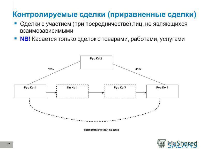 17 Контролируемые сделки (приравненные сделки) Сделки с участием (при посредничестве) лиц, не являющихся взаимозависимыми NB! Касается только сделок с товарами, работами, услугами