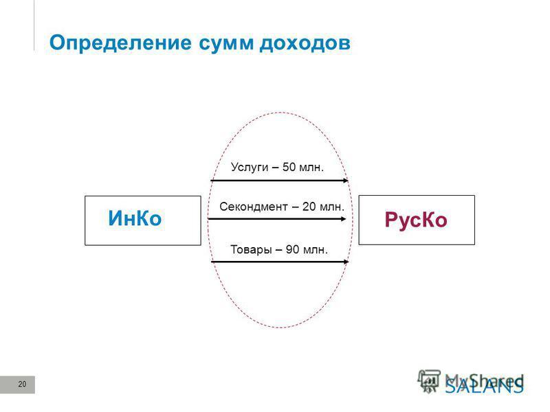20 Определение сумм доходов Рус Ко Услуги – 50 млн. Товары – 90 млн. Ин Ко Секондмент – 20 млн.