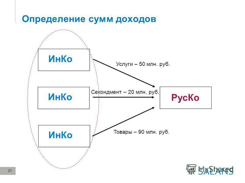 21 Определение сумм доходов Ин Ко Рус Ко Ин Ко Услуги – 50 млн. руб. Товары – 90 млн. руб. Ин Ко Секондмент – 20 млн. руб.