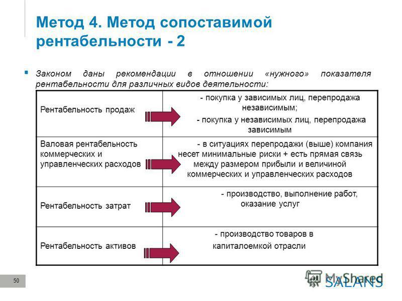 50 Метод 4. Метод сопоставимой рентабельности - 2 Законом даны рекомендации в отношении «нужного» показателя рентабельности для различных видов деятельности: Рентабельность продаж - покупка у зависимых лиц, перепродажа независимым; - покупка у незави