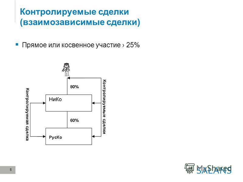 8 Контролируемые сделки (взаимозависимые сделки) Прямое или косвенное участие 25%