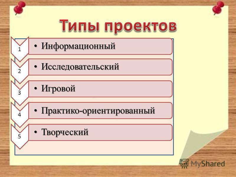 и 1 Информационный Информационный 2 Исследовательский Исследовательский 3 Игровой Игровой 4 Практико-ориентированный Практико-ориентированный 5 Творческий Творческий