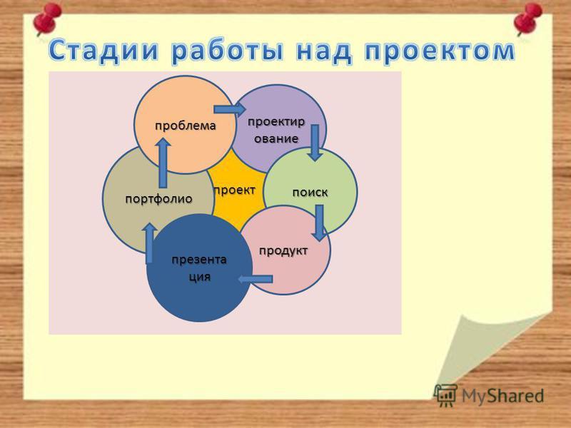 проект проектирование поиск продукт портфолио проблема презентация