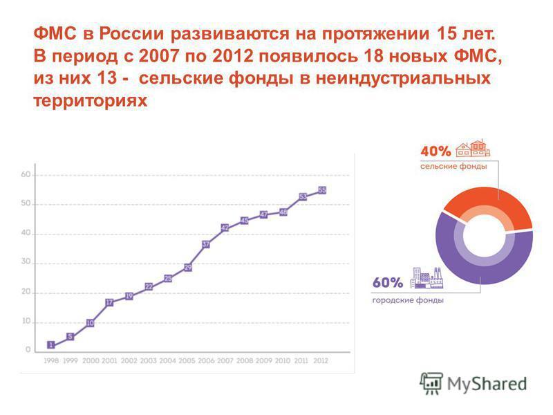 ФМС в России развиваются на протяжении 15 лет. В период с 2007 по 2012 появилось 18 новых ФМС, из них 13 - сельские фонды в неиндустриальных территориях