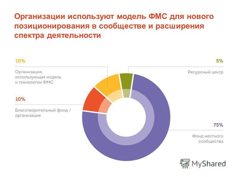 Организации используют модель ФМС для нового позиционирования в сообществе и расширения спектра деятельности