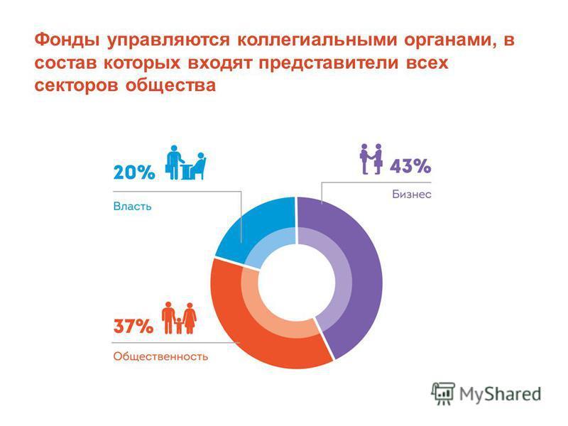 Фонды управляются коллегиальными органами, в состав которых входят представители всех секторов общества