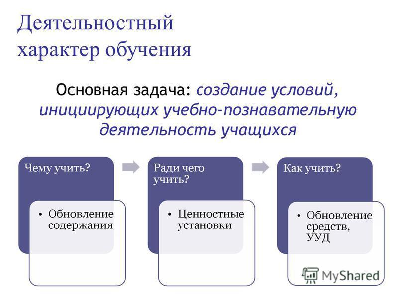 Деятельностный характер обучения Основная задача: создание условий, инициирующих учебно-познавательную деятельность учащихся