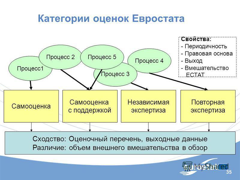 35 Категории оценок Евростата Самооценка с поддержкой Независимая экспертиза Повторная экспертиза Процесс 1 Процесс 4 Процесс 2 Процесс 3 Свойства: - Периодичность - Правовая основа - Выход - Вмешательство ЕСТАТ Сходство: Оценочный перечень, выходные