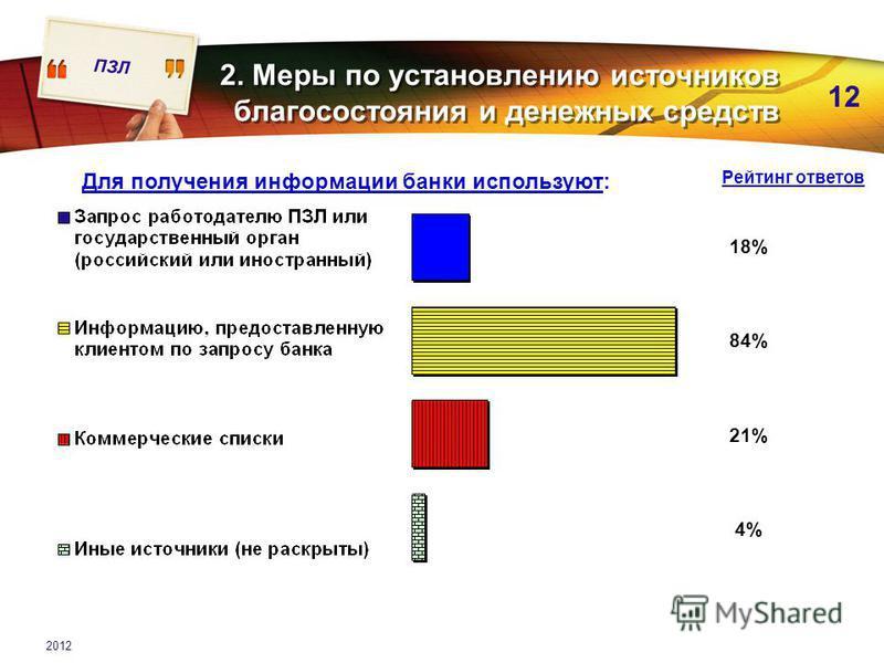 ПЗЛ 12 2012 18% 84% 21% 4% 2. Меры по установлению источников благосостояния и денежных средств Для получения информации банки используют: Рейтинг ответов