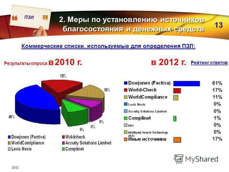 ПЗЛ 13 2012 2. Меры по установлению источников благосостояния и денежных средств Коммерческие списки, используемые для определения ПЗЛ: Результаты опроса в 2010 г.в 2012 г. 61% 17% 11% 0% 1% 0% 17% Рейтинг ответов