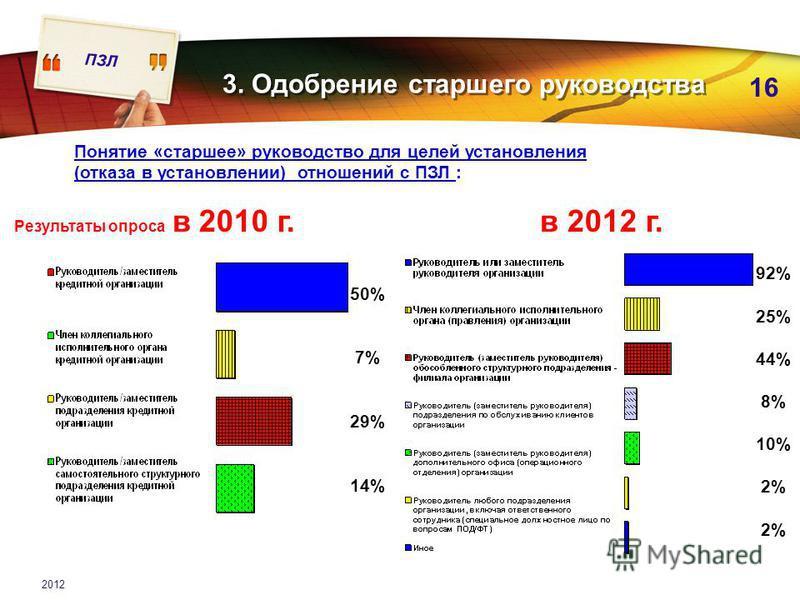 ПЗЛ 16 2012 92% 25% 44% 8% 10% 2% 3. Одобрение старшего руководства Понятие «старшее» руководство для целей установления (отказа в установлении) отношений с ПЗЛ : Результаты опроса в 2010 г.в 2012 г. 50% 7% 29% 14%