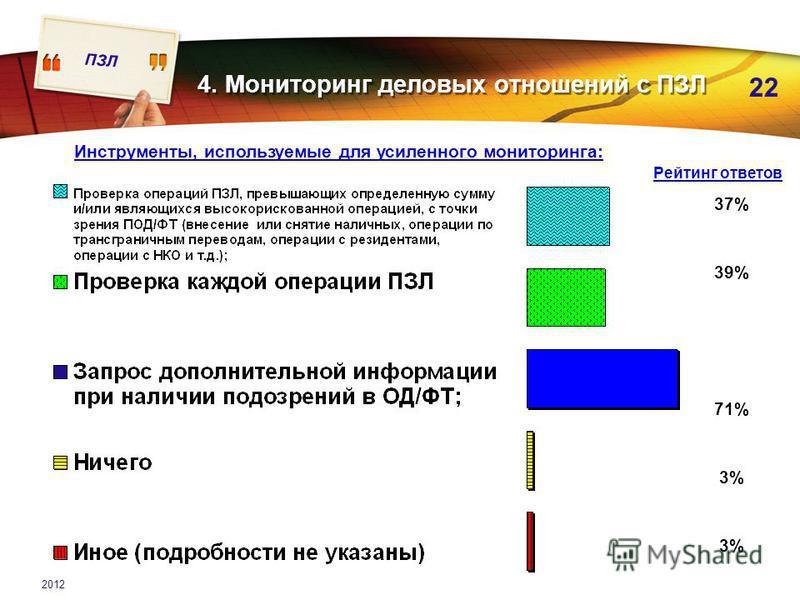 ПЗЛ 22 2012 4. Мониторинг деловых отношений с ПЗЛ Инструменты, используемые для усиленного мониторинга: 37% 39% 71% 3% Рейтинг ответов