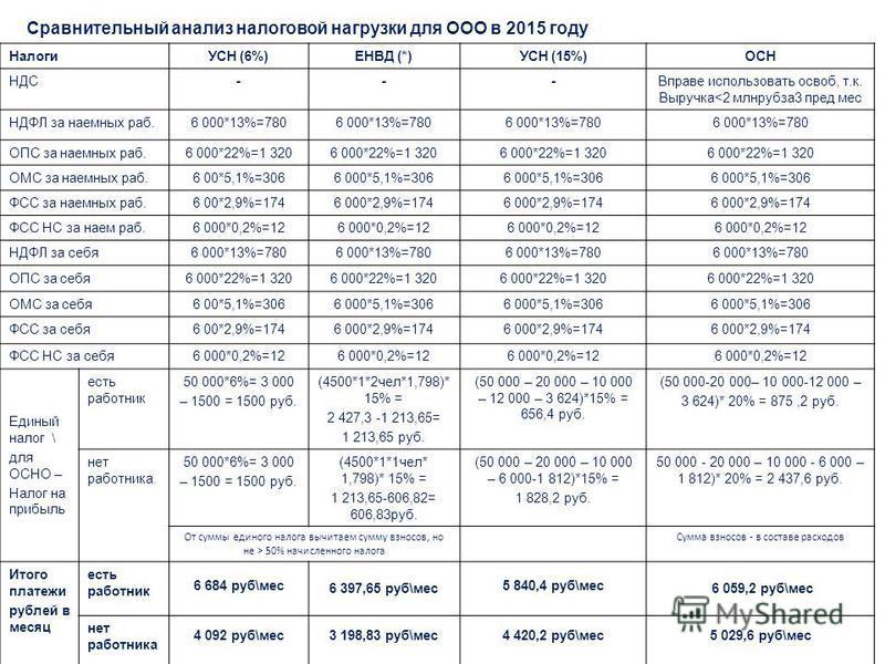 Сравнительный анализ налоговой нагрузки для ООО в 2015 году НалогиУСН (6%)ЕНВД (*)УСН (15%)ОСН НДС---Вправе использовать освоб, т.к. Выручка 50% начисленного налога Сумма взносов - в составе расходов Итого платежи рублей в месяц есть работник 6 684 р