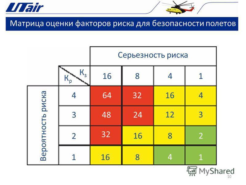 Матрица оценки факторов риска для безопасности полетов 10 Серьезность риска Вероятность риска Кр Кр КsКs 4 3 2 1 16841 64 48 32 16 3216 24 12 16 8 8 4 1 2 3 4