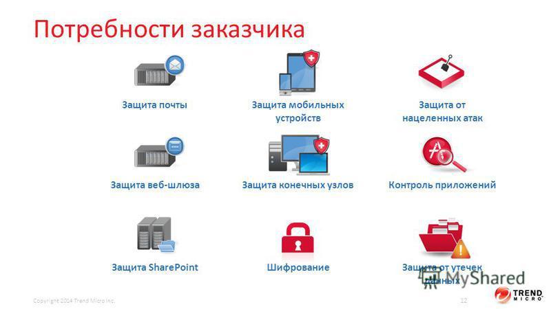 Потребности заказчика Copyright 2014 Trend Micro Inc. 12 Защита почты Защита веб-шлюза Защита SharePoint Защита мобильных устройств Защита конечных узлов Шифрование Защита от нацеленных атак Контроль приложений Защита от утечек данных