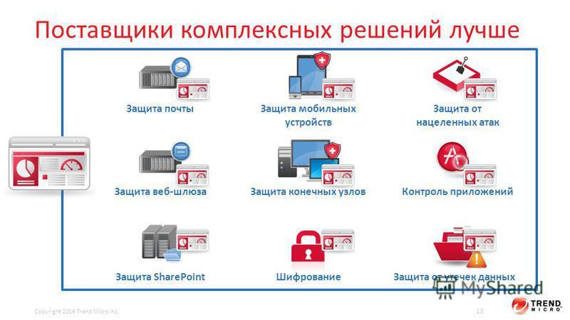 Copyright 2014 Trend Micro Inc. 13 Защита почты Защита веб-шлюза Защита SharePoint Защита мобильных устройств Защита конечных узлов Шифрование Защита от нацеленных атак Контроль приложений Защита от утечек данных Поставщики комплексных решений лучше