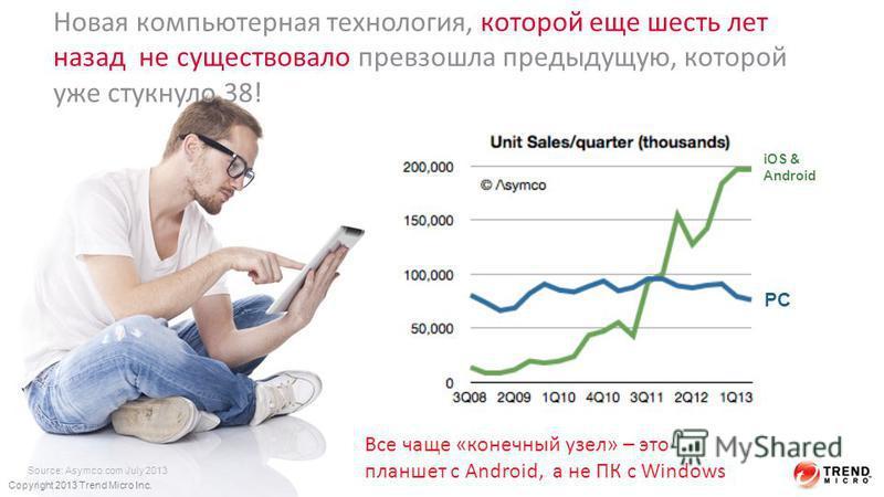 Новая компьютерная технология, которой еще шесть лет назад не существовало превзошла предыдущую, которой уже стукнуло 38! Source: Asymco.com July 2013 iOS & Android PC Copyright 2013 Trend Micro Inc. Все чаще «конечный узел» – это планшет с Android,