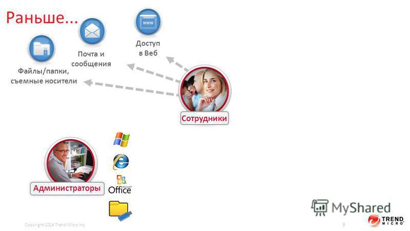 Раньше... Сотрудники Администраторы Файлы/папки, съемные носители Почта и сообщения Доступ в Веб Copyright 2014 Trend Micro Inc. 9