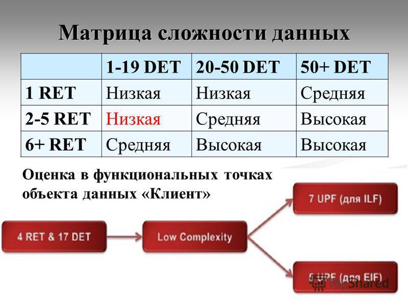 Матрица сложности данных 1-19 DET20-50 DET50+ DET 1 RETНизкая Средняя 2-5 RETНизкая Средняя Высокая 6+ RETСредняя Высокая 26 Оценка в функциональных точках объекта данных «Клиент»