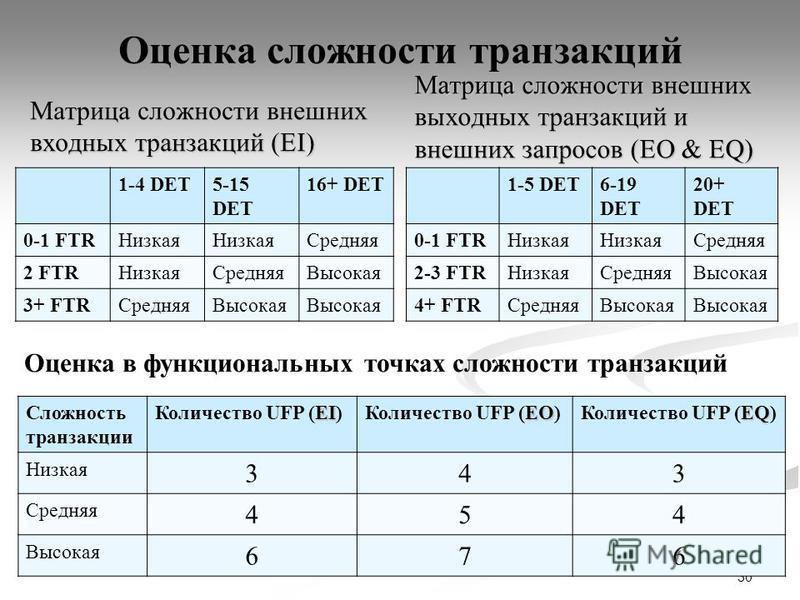 Оценка сложности транзакций Матрица сложности внешних входных транзакций (EI) 1-4 DET5-15 DET 16+ DET 0-1 FTRНизкая Средняя 2 FTRНизкая Средняя Высокая 3+ FTRСредняя Высокая Матрица сложности внешних выходных транзакций и внешних запросов (EO & EQ) 1
