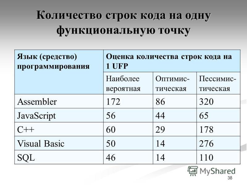 Количество строк кода на одну функциональную точку Язык (средство) программирования Оценка количества строк кода на 1 UFP Наиболее вероятная Оптимис- тическая Пессимис- тическая Assembler17286320 JavaScript564465 C++6029178 Visual Basic5014276 SQL461