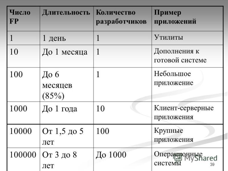 39 Число FP Длительность Количество разработчиков Пример приложений 11 день 1 Утилиты 10До 1 месяца 1 Дополнения к готовой системе 100До 6 месяцев (85%) 1 Небольшое приложение 1000До 1 года 10 Клиент-серверные приложения 10000От 1,5 до 5 лет 100 Круп