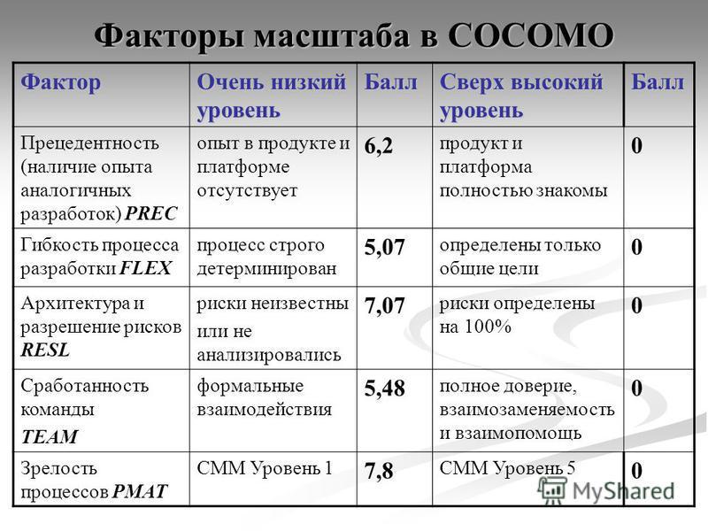 Факторы масштаба в COCOMO Фактор Очень низкий уровень Балл Сверх высокий уровень Балл Прецедентность (наличие опыта аналогичных разработок) PREC опыт в продукте и платформе отсутствует 6,2 продукт и платформа полностью знакомы 0 Гибкость процесса раз