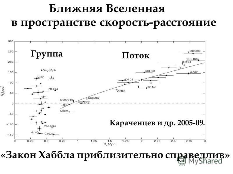Ближняя Вселенная в пространстве скорость-расстояние Группа Поток Караченцев и др. 2005-09 «Закон Хаббла приблизительно справедлив»
