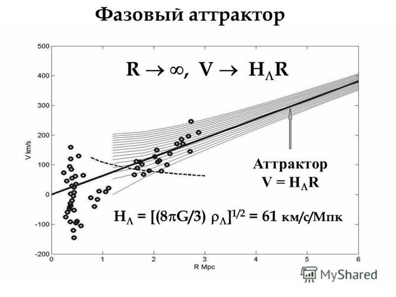 Аттрактор V = H R Фазовый аттрактор H = [(8 G/3) ] 1/2 = 61 км/с/Мпк R, V H R
