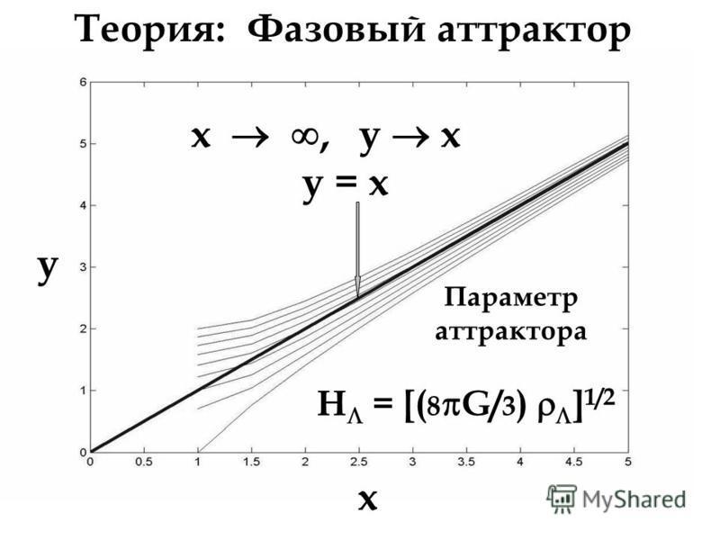 Теория: Фазовый аттрактор x, y x y = x x H = [( 8 G/ 3 ) ] 1/2 Параметр аттрактора y y