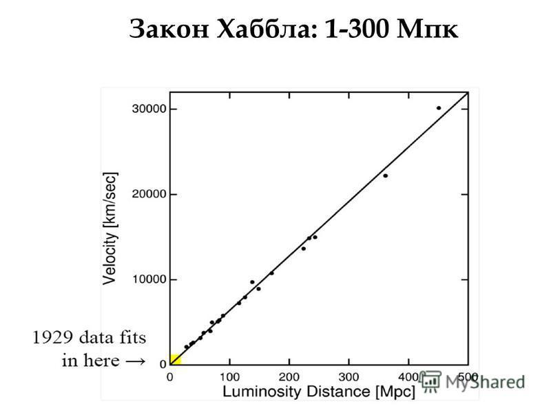 Закон Хаббла: 1-300 Мпк