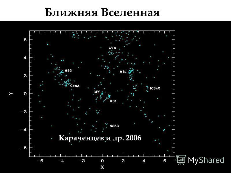 Ближняя Вселенная проекция на супер галактическую плоскость ( ======================================= Караченцев и др. 2006