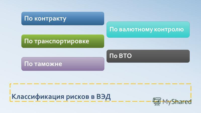 Классификация рисков в ВЭД По контракту По транспортировке По таможне По валютному контролю По ВТО