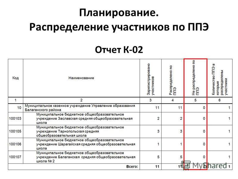 Отчет К-02