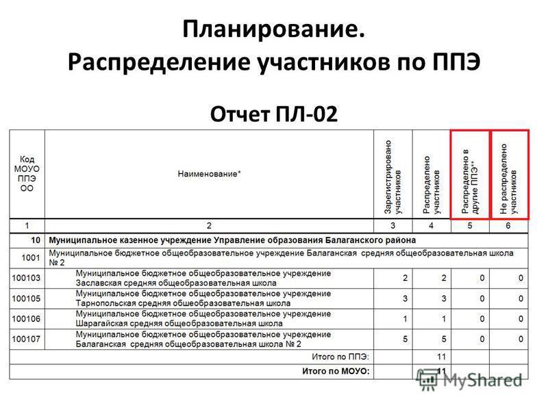 Планирование. Распределение участников по ППЭ Отчет ПЛ-02