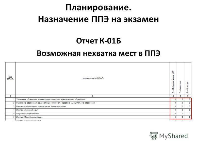 Планирование. Назначение ППЭ на экзамен Отчет К-01Б Возможная нехватка мест в ППЭ