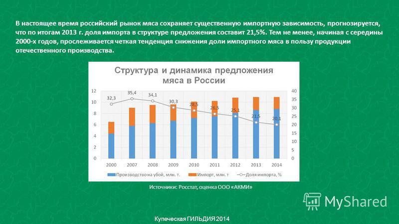 Купеческая ГИЛЬДИЯ 2014 В настоящее время российский рынок мяса сохраняет существенную импортную зависимость, прогнозируется, что по итогам 2013 г. доля импорта в структуре предложения составит 21,5%. Тем не менее, начиная с середины 2000-х годов, пр