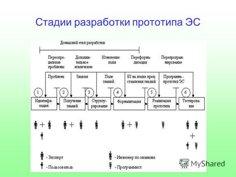 Стадии разработки прототипа ЭС