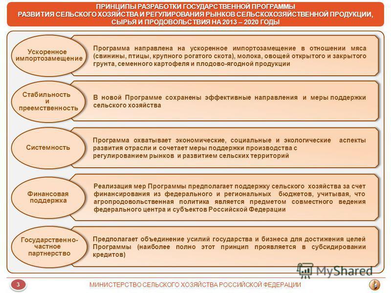 В новой Программе сохранены эффективные направления и меры поддержки сельского хозяйства ПРИНЦИПЫ РАЗРАБОТКИ ГОСУДАРСТВЕННОЙ ПРОГРАММЫ РАЗВИТИЯ СЕЛЬСКОГО ХОЗЯЙСТВА И РЕГУЛИРОВАНИЯ РЫНКОВ СЕЛЬСКОХОЗЯЙСТВЕННОЙ ПРОДУКЦИИ, СЫРЬЯ И ПРОДОВОЛЬСТВИЯ НА 2013