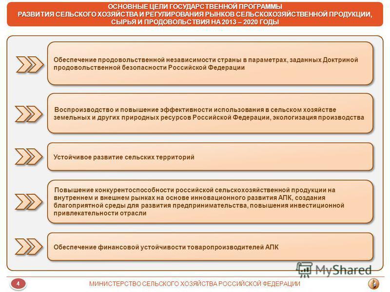 Обеспечение продовольственной независимости страны в параметрах, заданных Доктриной продовольственной безопасности Российской Федерации Воспроизводство и повышение эффективности использования в сельском хозяйстве земельных и других природных ресурсов