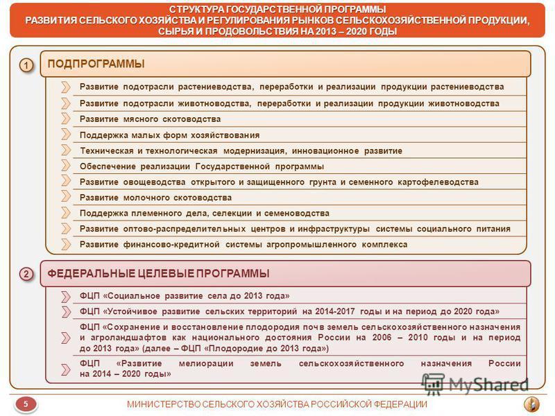 СТРУКТУРА ГОСУДАРСТВЕННОЙ ПРОГРАММЫ РАЗВИТИЯ СЕЛЬСКОГО ХОЗЯЙСТВА И РЕГУЛИРОВАНИЯ РЫНКОВ СЕЛЬСКОХОЗЯЙСТВЕННОЙ ПРОДУКЦИИ, СЫРЬЯ И ПРОДОВОЛЬСТВИЯ НА 2013 – 2020 ГОДЫ ПОДПРОГРАММЫ ФЕДЕРАЛЬНЫЕ ЦЕЛЕВЫЕ ПРОГРАММЫ ФЦП «Социальное развитие села до 2013 года»
