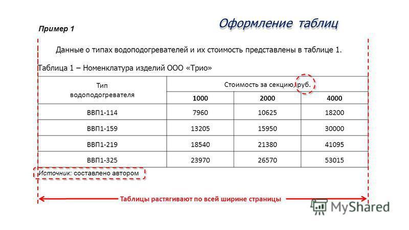 Тип водоподогревателя Стоимость за секцию, руб. 100020004000 ВВП1-11479601062518200 ВВП1-159132051595030000 ВВП1-219185402138041095 ВВП1-325239702657053015 Оформление таблиц Данные о типах водоподогревателей и их стоимость представлены в таблице 1. Т