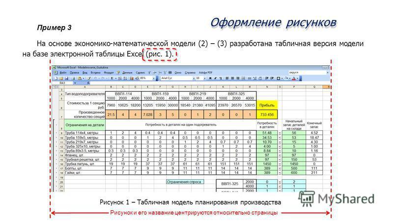 Оформление рисунков Пример 3 На основе экономико-математической модели (2) – (3) разработана табличная версия модели на базе электронной таблицы Excel (рис. 1). Рисунок 1 – Табличная модель планирования производства Рисунок и его название центрируютс