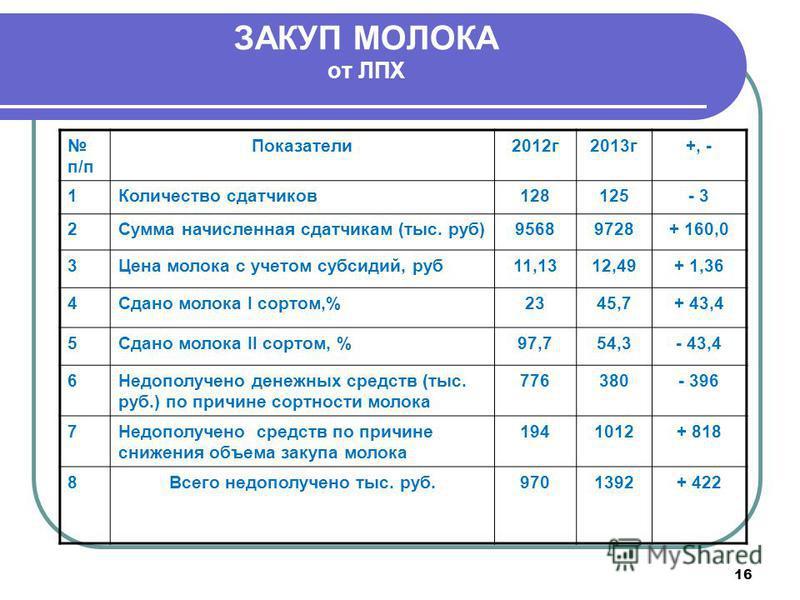 16 ЗАКУП МОЛОКА от ЛПХ п/п Показатели 2012 г 2013 г+, - 1Количество сдатчиков 128125- 3 2Сумма начисленная сдатчикам (тыс. руб)95689728+ 160,0 3Цена молока с учетом субсидий, руб 11,1312,49+ 1,36 4Сдано молока I сортом,%2345,7+ 43,4 5Сдано молока II
