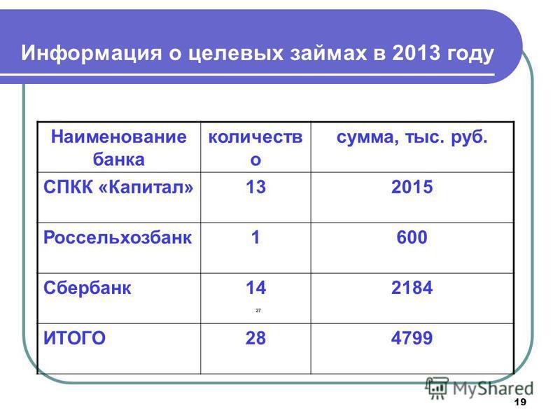 19 Информация о целевых займах в 2013 году Наименозвание банка количеств о сумма, тыс. руб. СПКК «Капитал»132015 Россельхозбанк 1600 Сбербанк 142184 ИТОГО284799